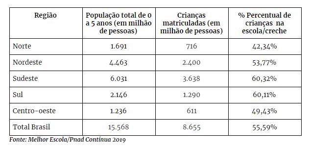 Percentual de crianças matriculadas no Brasil